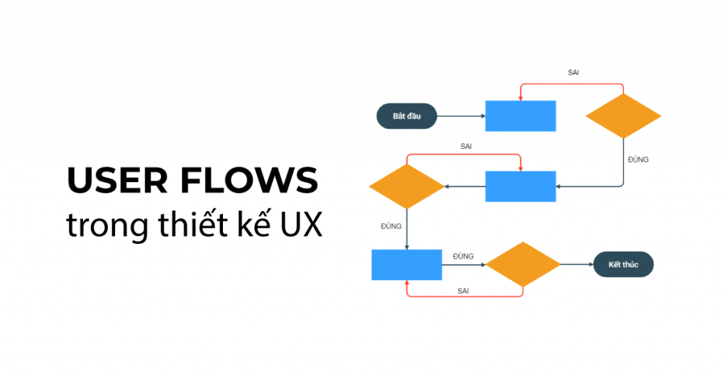 User Flows trong thiết kế UX