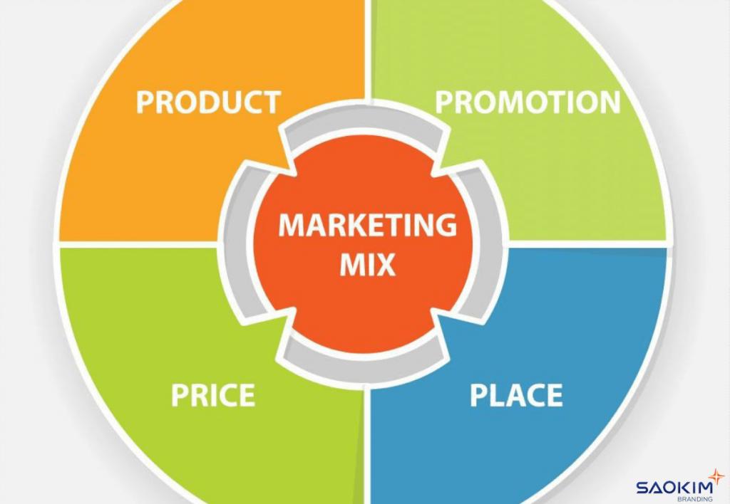 Các yếu tố chiến lược marketing hỗn hợp 4P