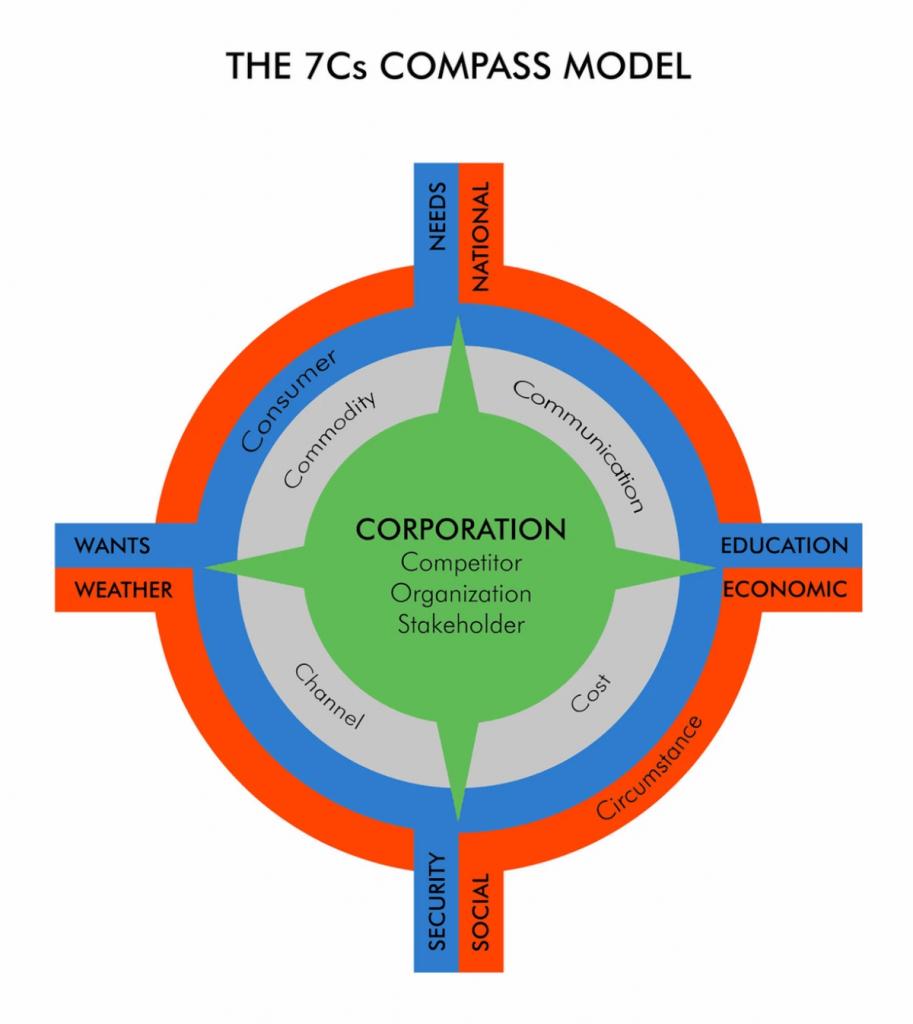 Mô hình Marketing hỗn hợp 7C