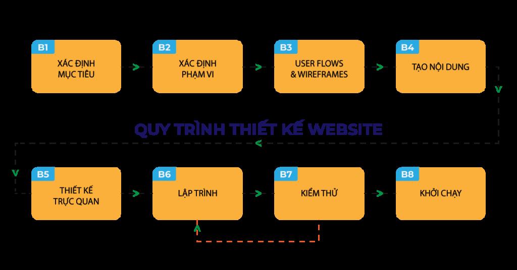 Quy trình thiết kế website chi tiết của Sao Kim