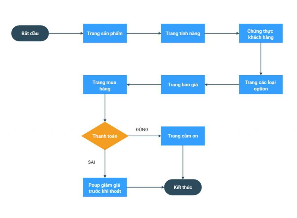 Ví dụ Luồng người dùng (User Flows) có sử dụng màu sắc của một trang web bán hàng đơn giản có sử dụng màu sắc