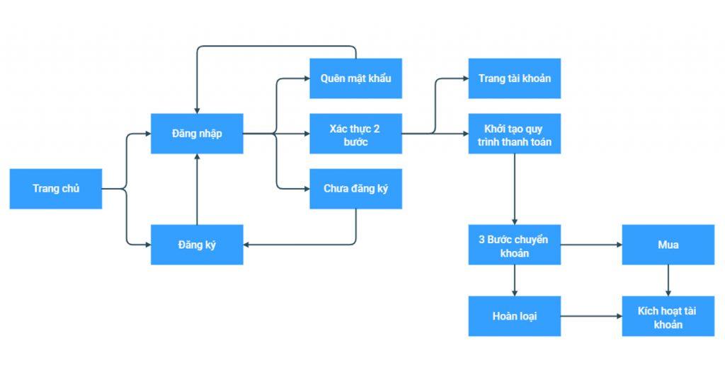 Ví dụ Luồng người dùng (User Flows) của một trang web bán hàng có đăng ký  tài khoản