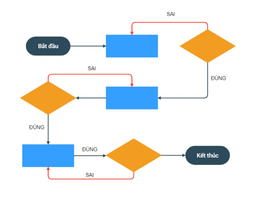 Ví dụ về Luồng người dùng (User Flows) trong thiết kế UX
