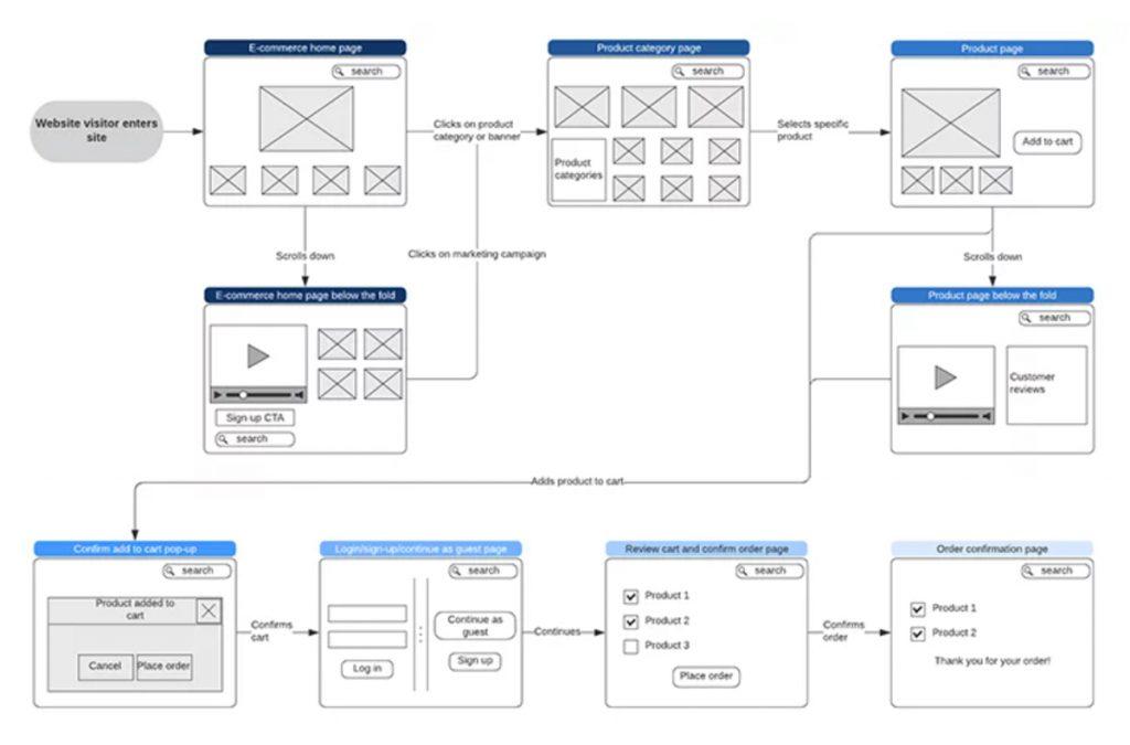 Ví dụ Wireflow của một trang web bán hàng