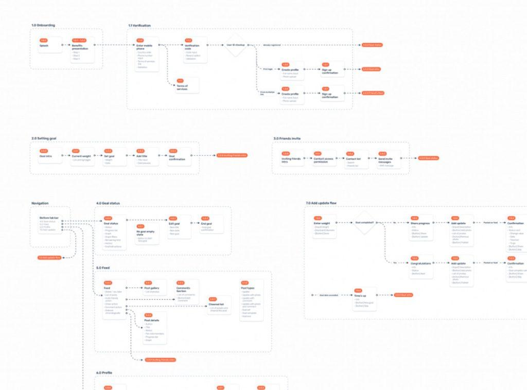 Ví dụ User Flows (luồng người dùng) trong thiết kế UX)