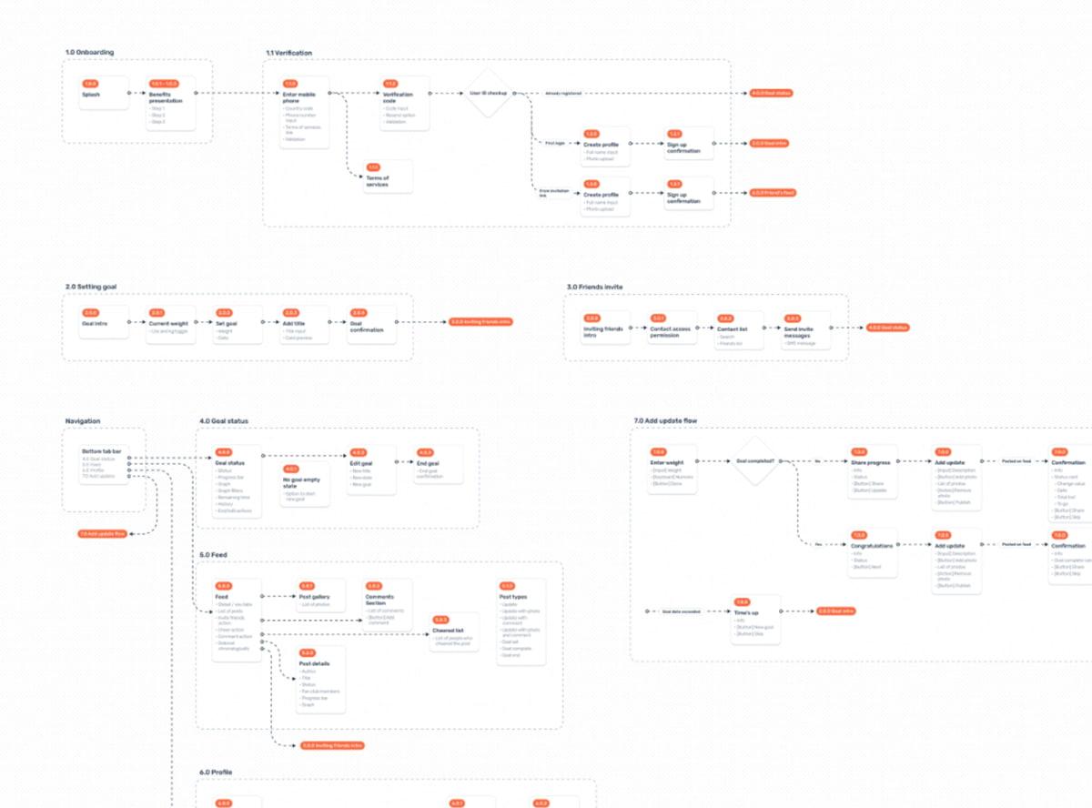 Tạo User Flows rất quan trọng trong quy trình thiết kế web